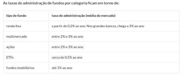Taxas administrativas dos bancos: saiba como fugir